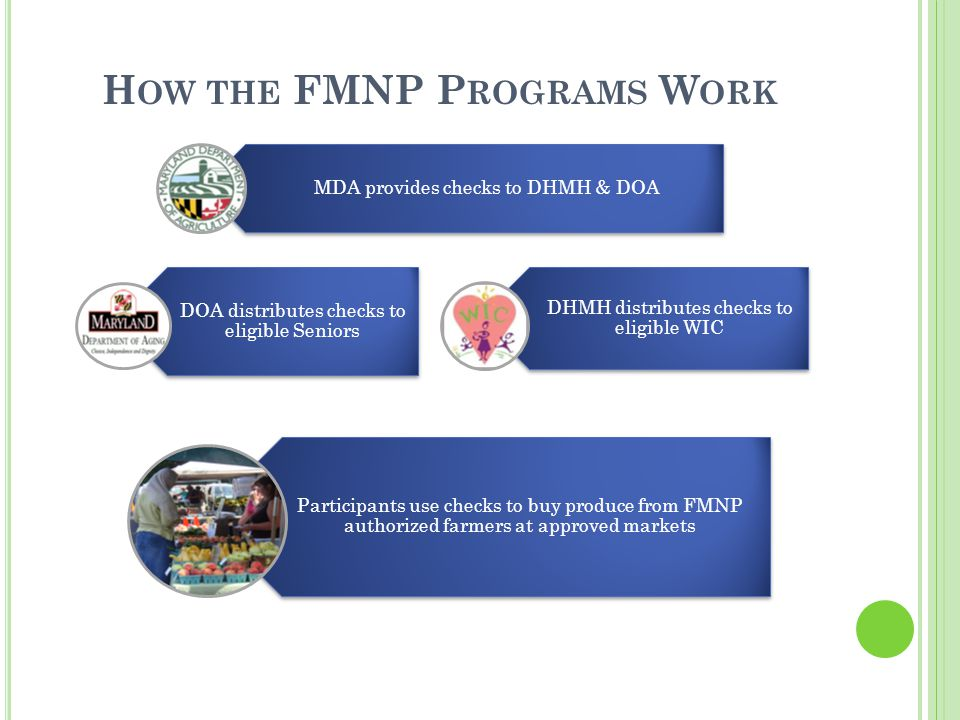 How the FMNP Programs Work