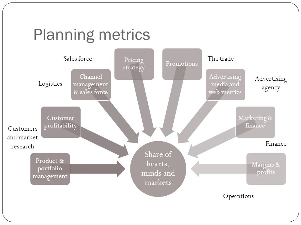 Planning metrics Share of hearts, minds and markets