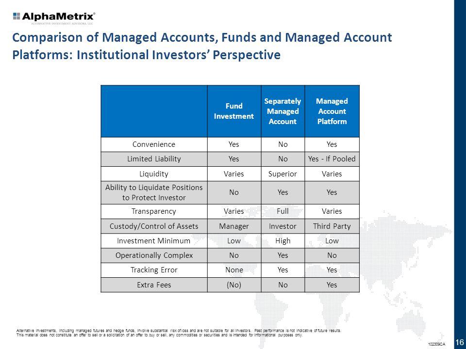 Separately Managed Account Managed Account Platform