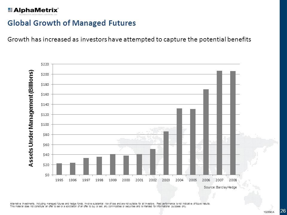 Global Growth of Managed Futures
