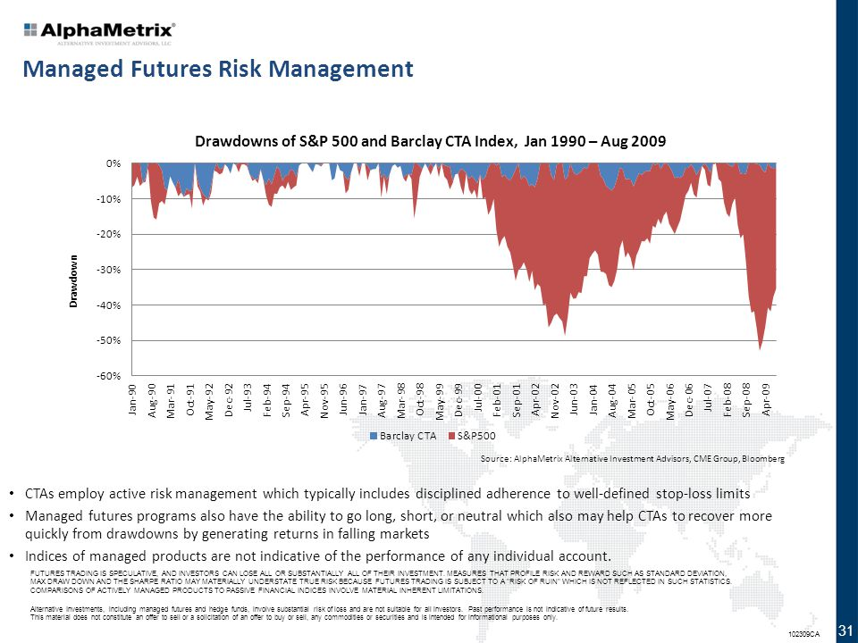 Managed Futures Risk Management