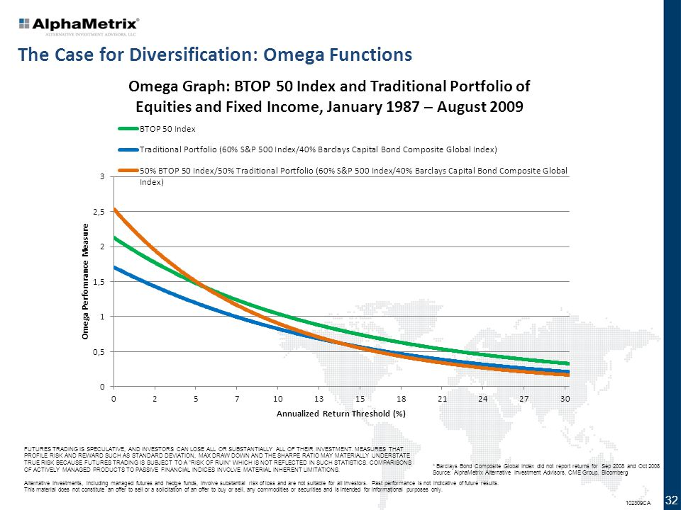The Case for Diversification: Omega Functions
