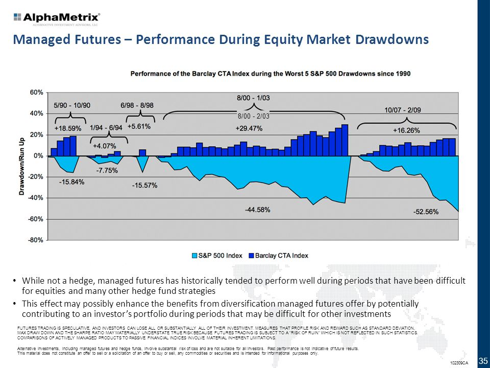 Managed Futures – Performance During Equity Market Drawdowns