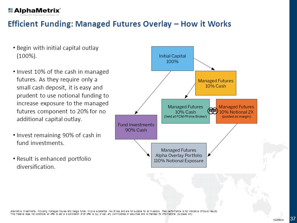 Efficient Funding: Managed Futures Overlay – How it Works