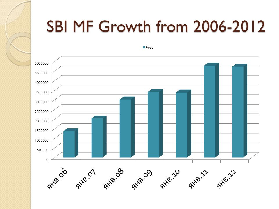 SBI MF Growth from 2006-2012