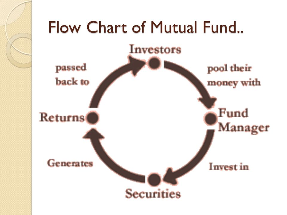 Flow Chart of Mutual Fund..