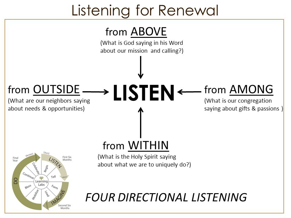 FOUR DIRECTIONAL LISTENING