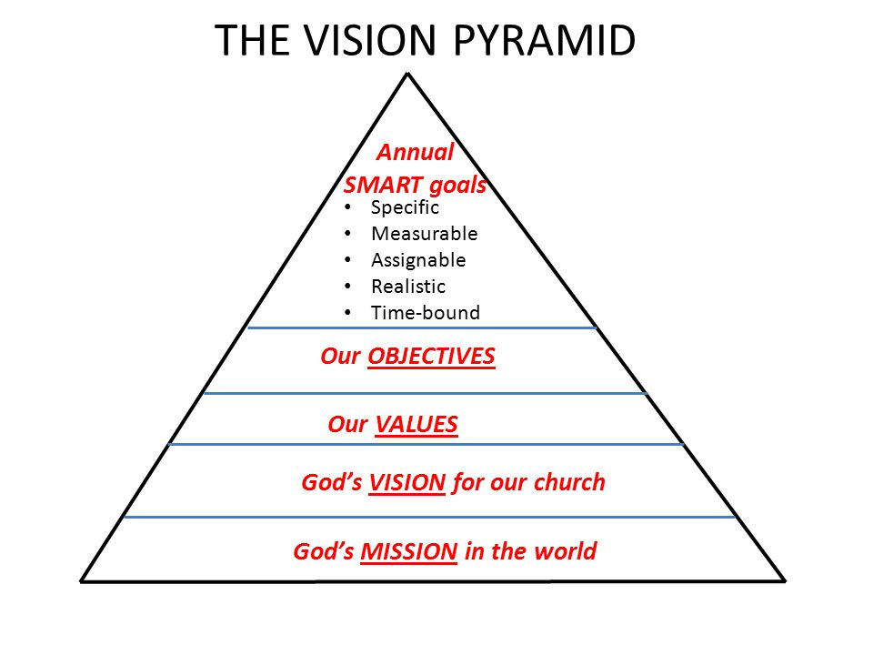 God's VISION for our church God's MISSION in the world