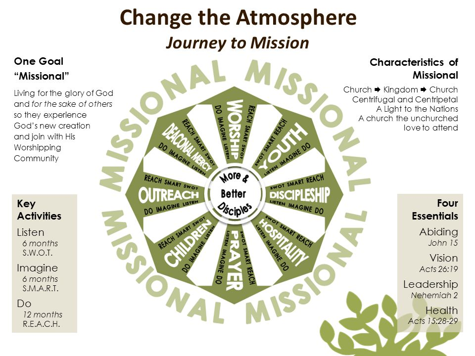 Change the Atmosphere Journey to Mission One Goal Characteristics of