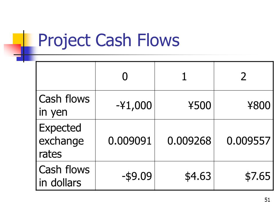 Project Cash Flows 1 2 Cash flows in yen -¥1,000 ¥500 ¥800