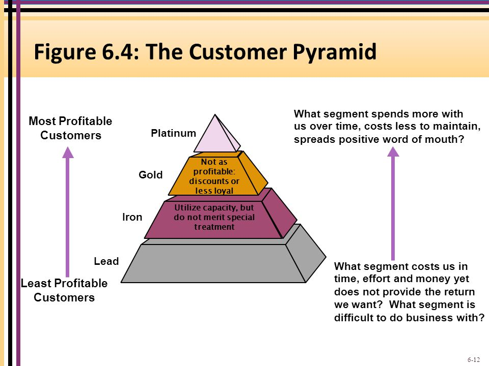 Figure 6.4: The Customer Pyramid
