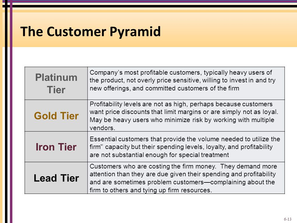 The Customer Pyramid Platinum Tier Gold Tier Iron Tier Lead Tier