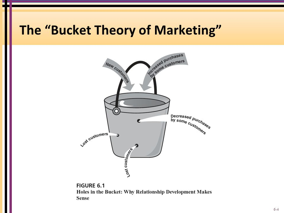 The Bucket Theory of Marketing