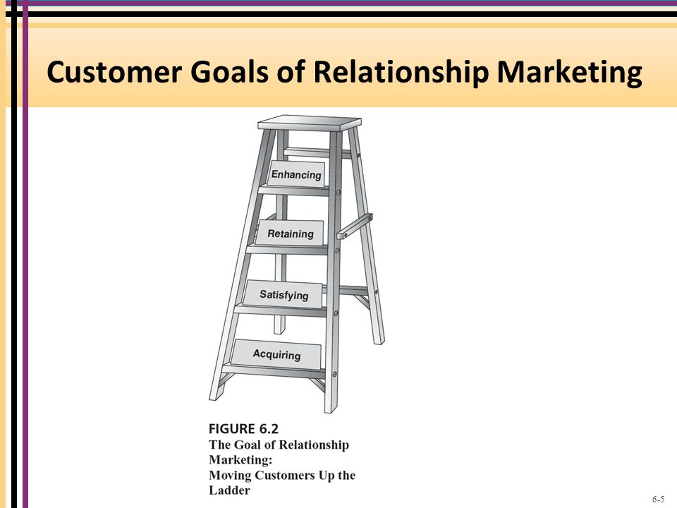 Customer Goals of Relationship Marketing