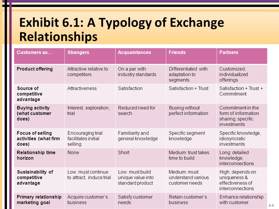 Exhibit 6.1: A Typology of Exchange Relationships