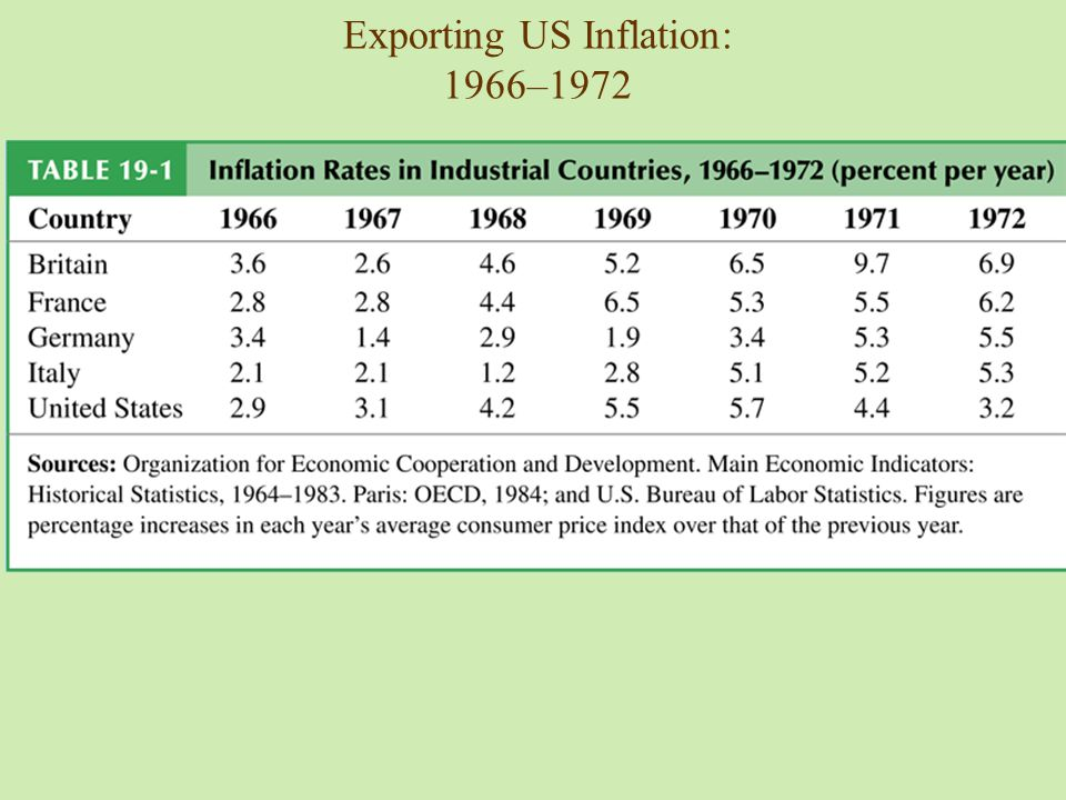 Exporting US Inflation: 1966–1972