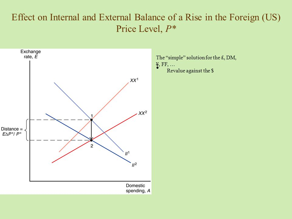 Effect on Internal and External Balance of a Rise in the Foreign (US) Price Level, P*