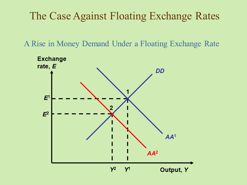 The Case Against Floating Exchange Rates