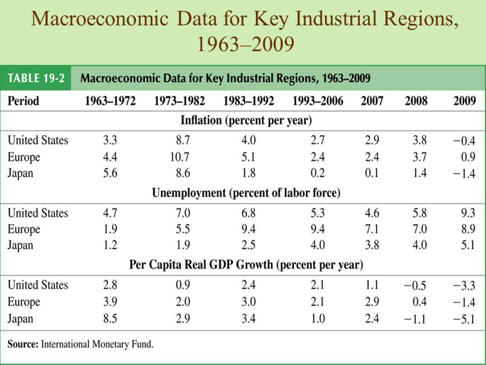 Macroeconomic Data for Key Industrial Regions, 1963–2009