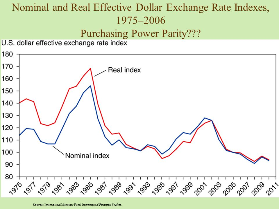 Nominal and Real Effective Dollar Exchange Rate Indexes, 1975–2006 Purchasing Power Parity