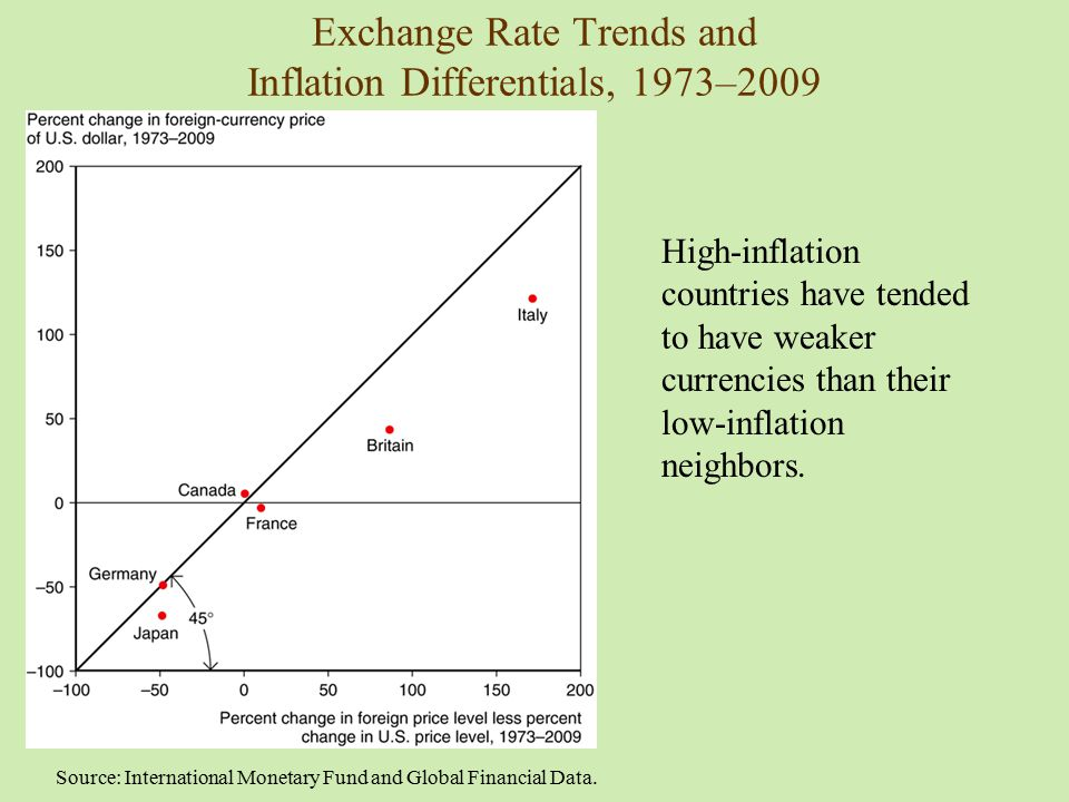 Exchange Rate Trends and Inflation Differentials, 1973–2009