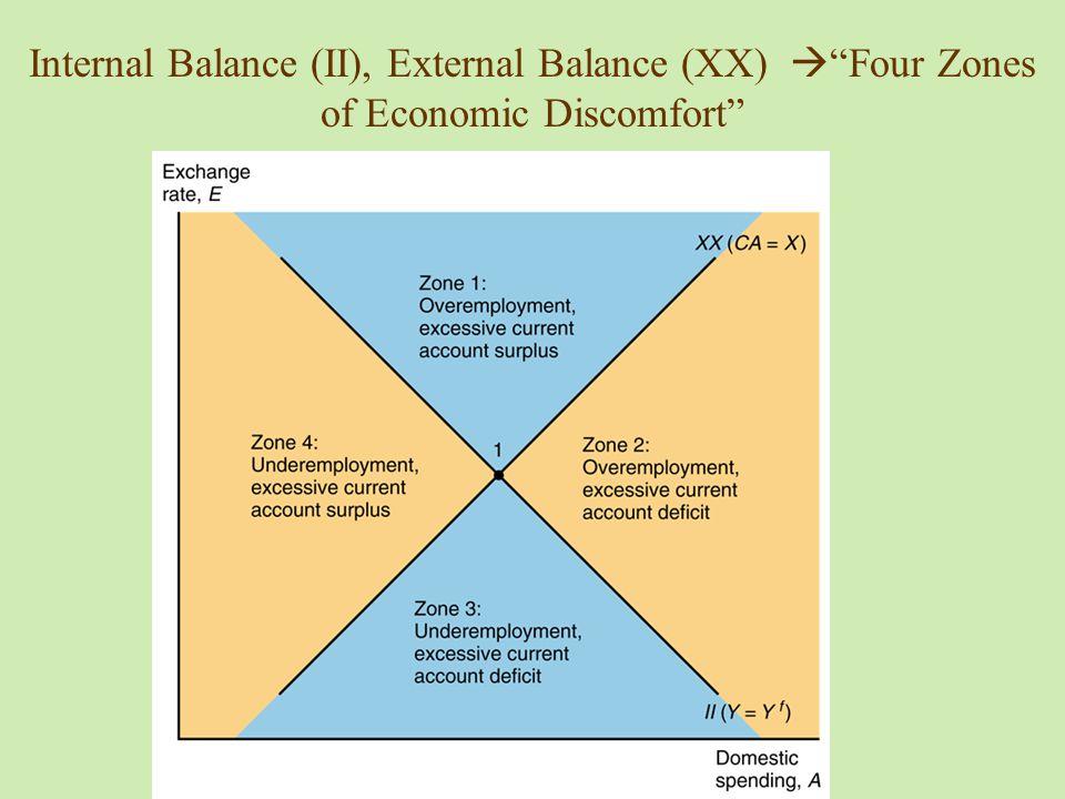 Internal Balance (II), External Balance (XX)  Four Zones of Economic Discomfort