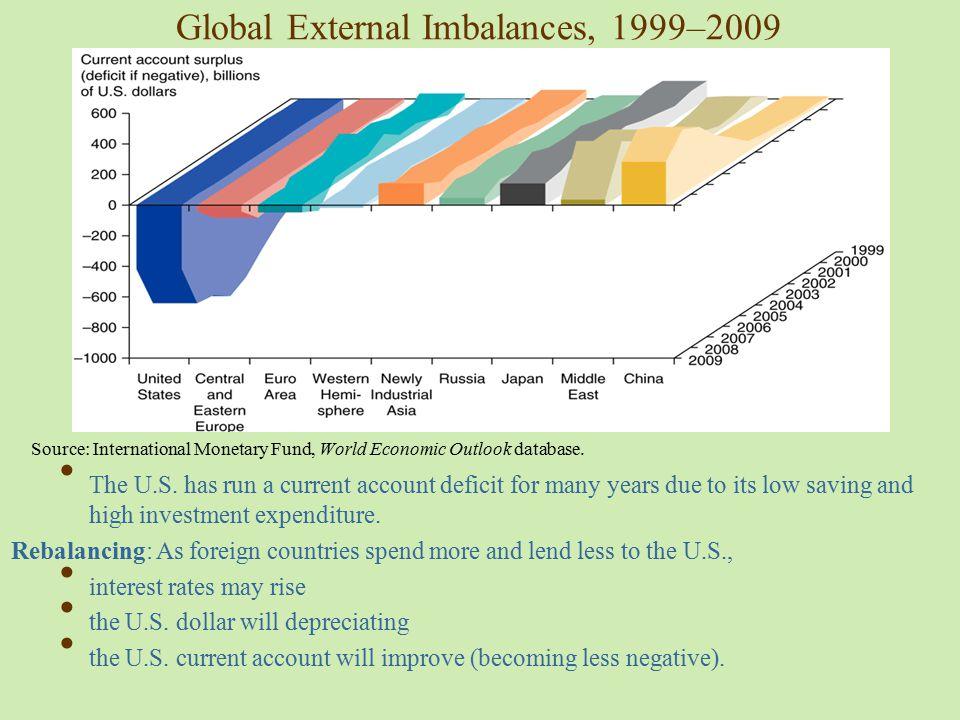 Global External Imbalances, 1999–2009