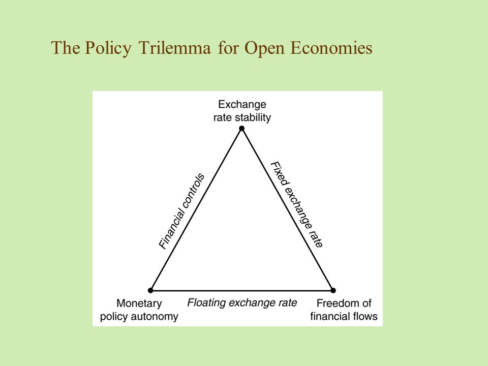 The Policy Trilemma for Open Economies