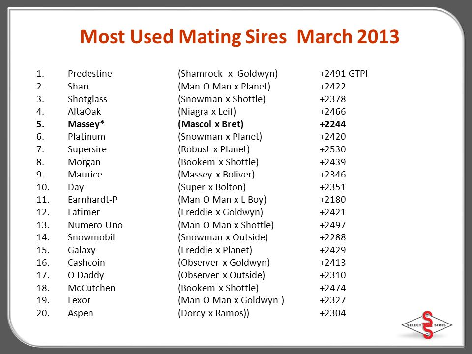 Most Used Mating Sires March 2013
