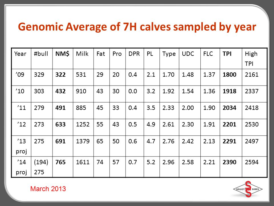 Genomic Average of 7H calves sampled by year
