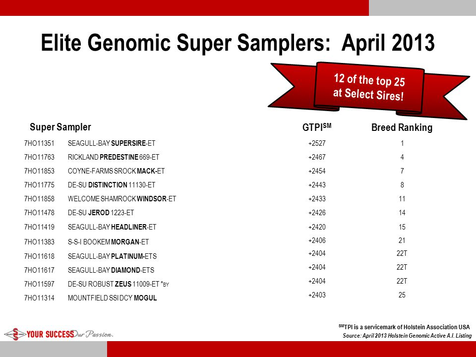 Elite Genomic Super Samplers: April 2013