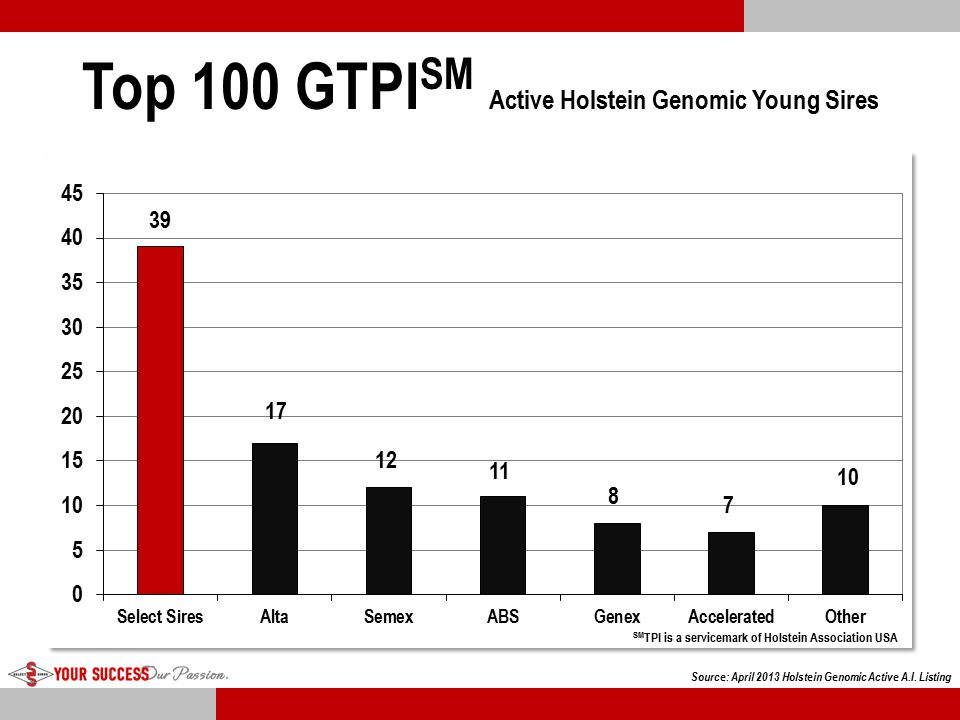 Top 100 GTPISM Active Holstein Genomic Young Sires