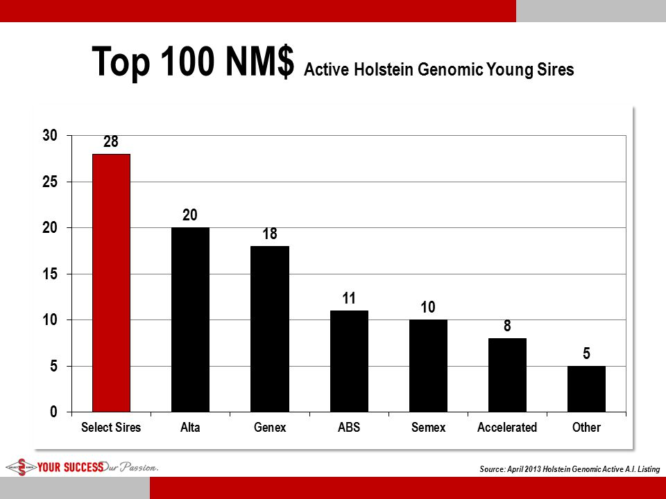 Top 100 NM$ Active Holstein Genomic Young Sires