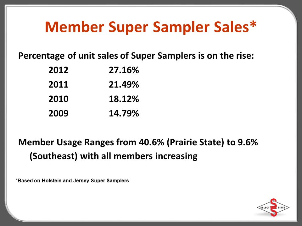 Member Super Sampler Sales*