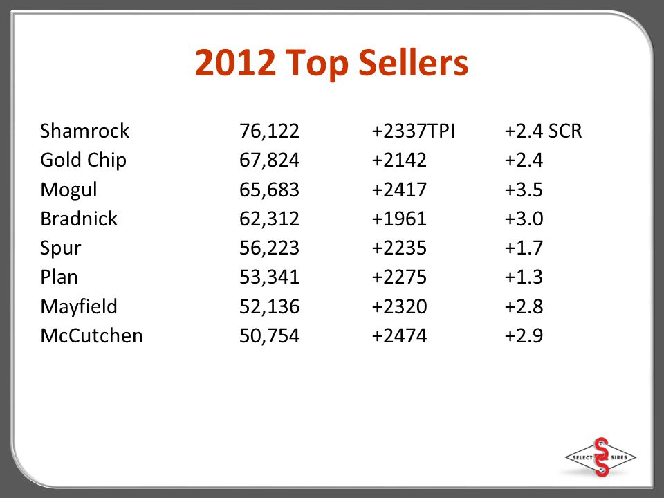2012 Top Sellers Shamrock 76,122 +2337TPI +2.4 SCR