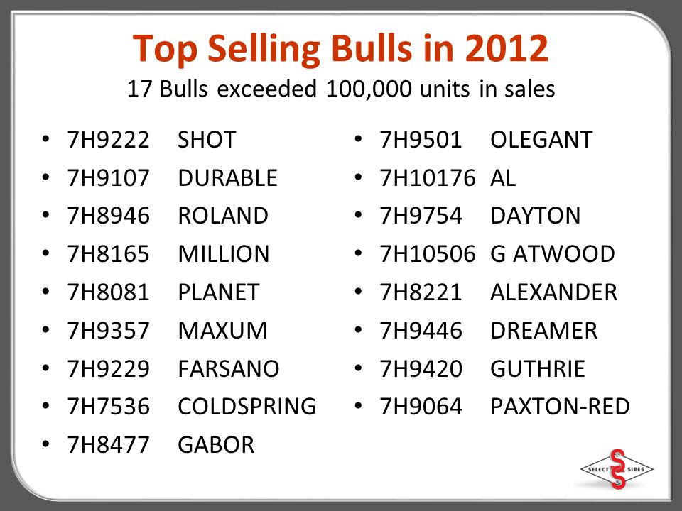 Top Selling Bulls in 2012 17 Bulls exceeded 100,000 units in sales