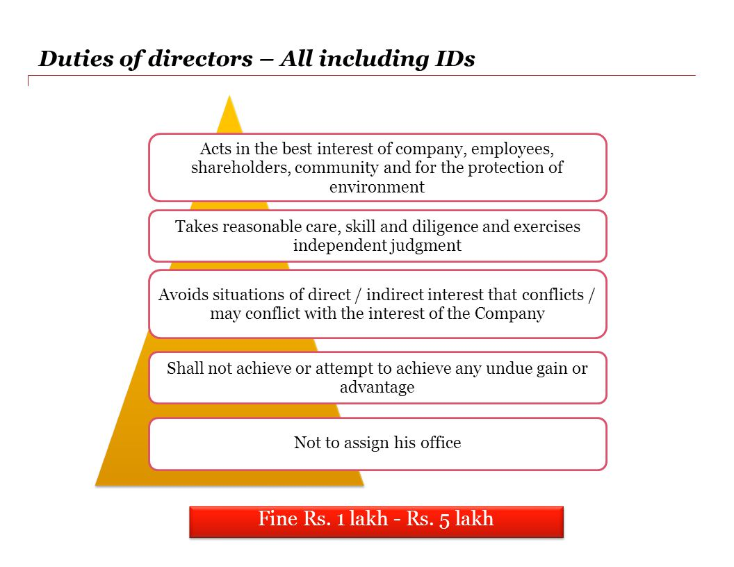 Duties of directors – All including IDs