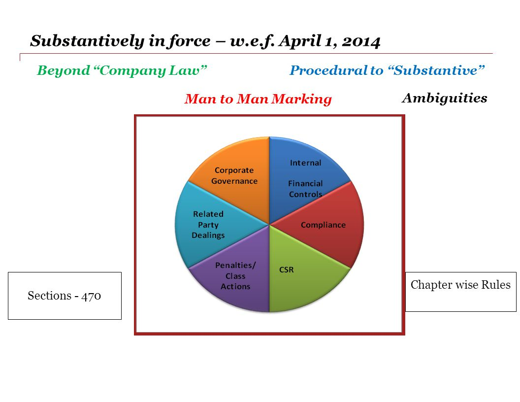 Substantively in force – w.e.f. April 1, 2014