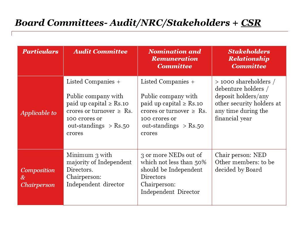 Board Committees- Audit/NRC/Stakeholders + CSR