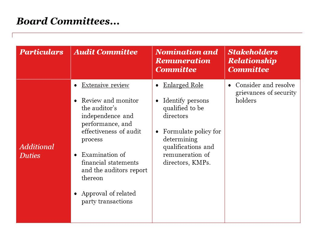 Board Committees... Particulars Audit Committee