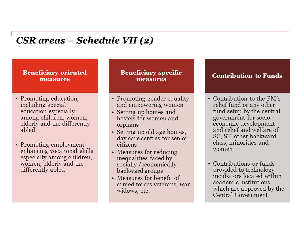 CSR areas – Schedule VII (2)