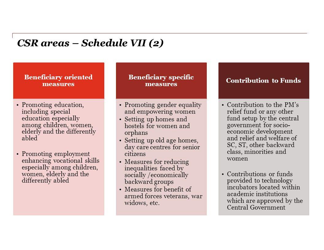 CSR areas – Schedule VII (2)