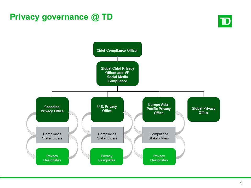 Privacy governance @ TD