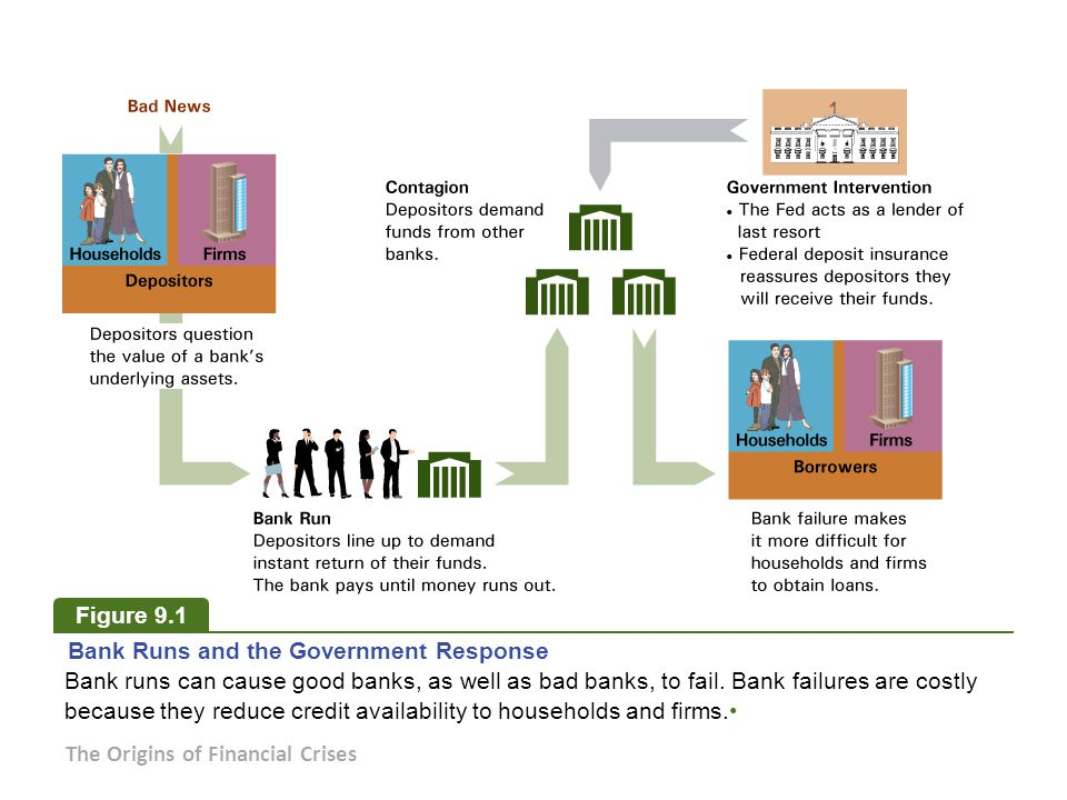Figure 9.1 Bank Runs and the Government Response. Bank runs can cause good banks, as well as bad banks, to fail. Bank failures are costly.