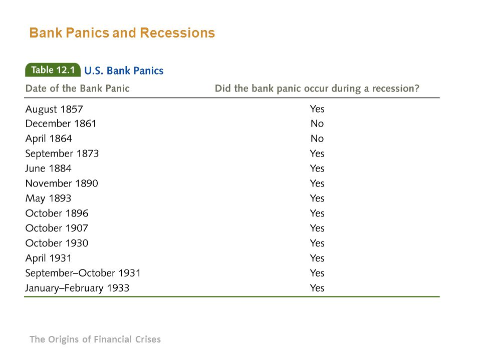 Bank Panics and Recessions