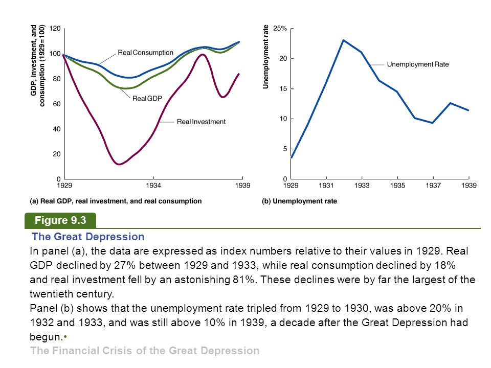 Figure 9.3 The Great Depression.