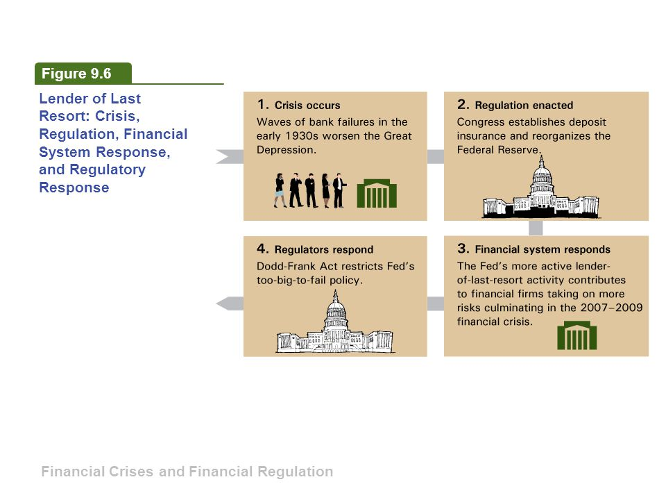 Figure 9.6 Lender of Last Resort: Crisis, Regulation, Financial System Response, and Regulatory Response.