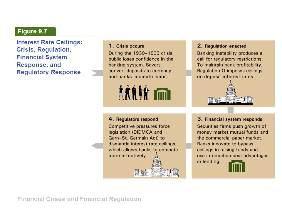 Figure 9.7 Interest Rate Ceilings: Crisis, Regulation, Financial System Response, and Regulatory Response.