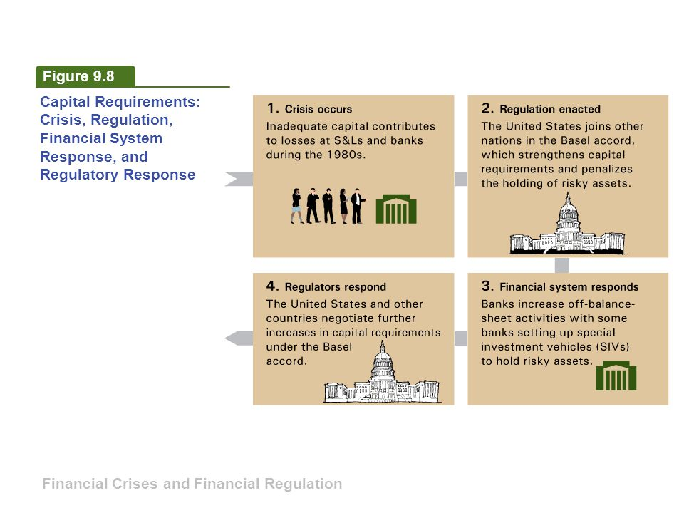 Figure 9.8 Capital Requirements: Crisis, Regulation, Financial System. Response, and. Regulatory Response.
