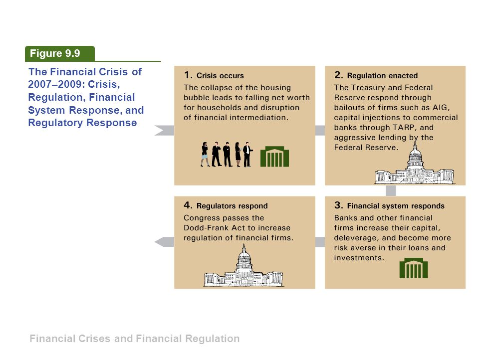 Figure 9.9 The Financial Crisis of. 2007–2009: Crisis, Regulation, Financial. System Response, and.